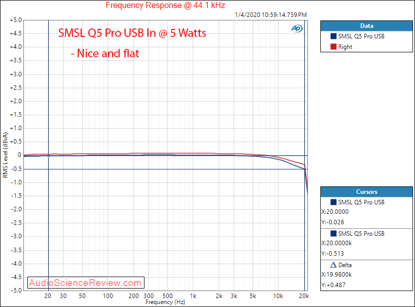 SMSL Q5 Pro USB DAC and Stereo Amplifier USB In Frequency Response Audio Measurements.png