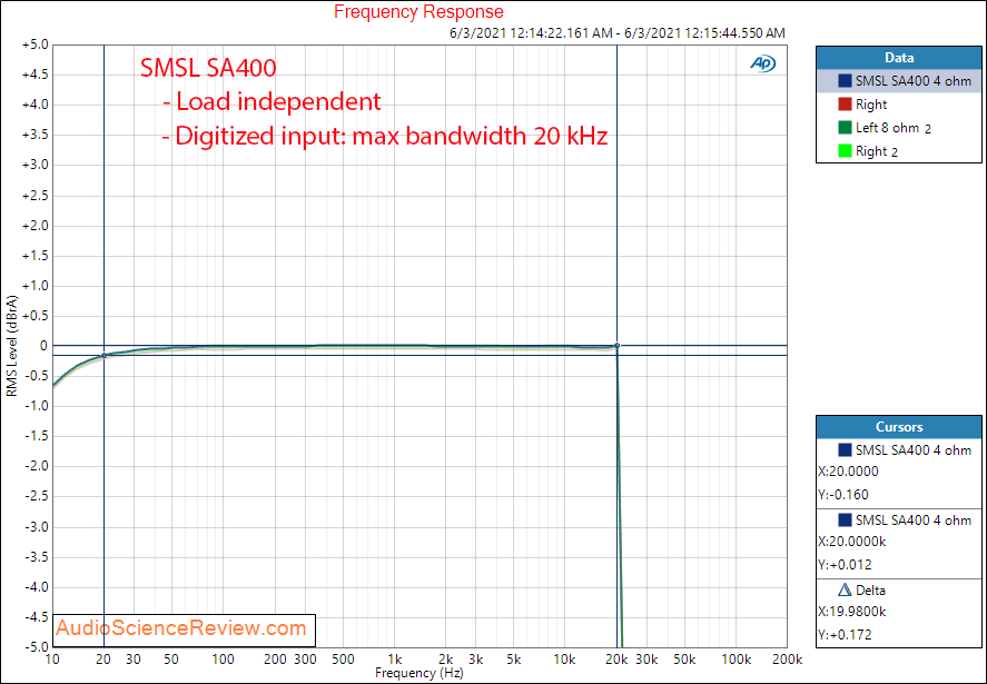 SMSL SA400 Frequency Response Measurements High Gain Integrated Amplifier.png
