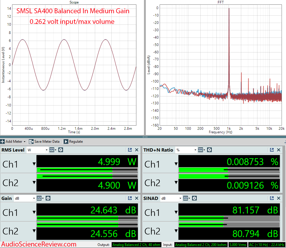 SMSL SA400 Measurements Medium Gain Integrated Amplifier.png