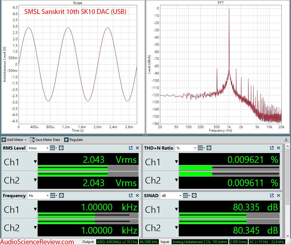 SMSL Sanskrit 10th SK10 DAC Measurement.png