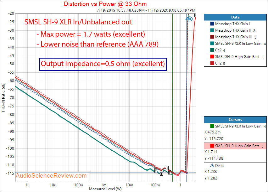 SMSL SH-9 Measurements power into 33 ohm.png