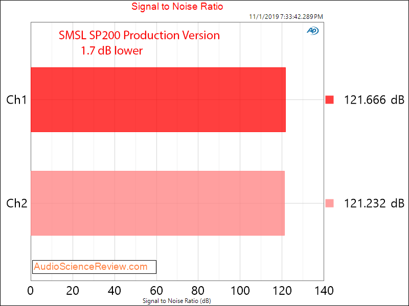 SMSL SP200 Production Version Signal to Noise Ratio.png