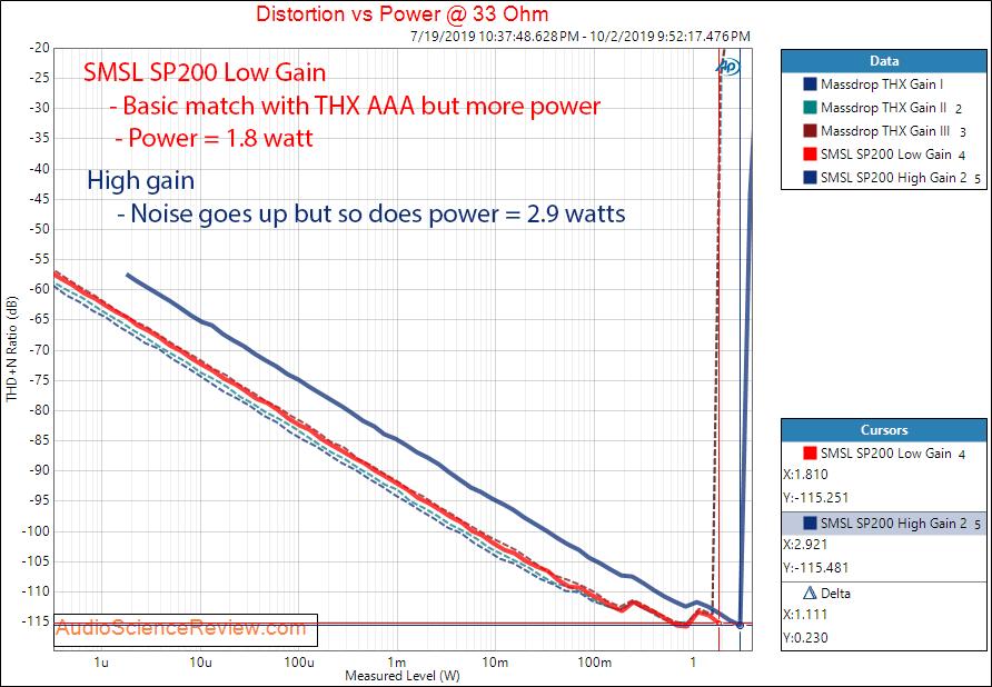 SMSL SP200 THX Headphone Amplifier Power at 33 Ohm Audio Measurements.png