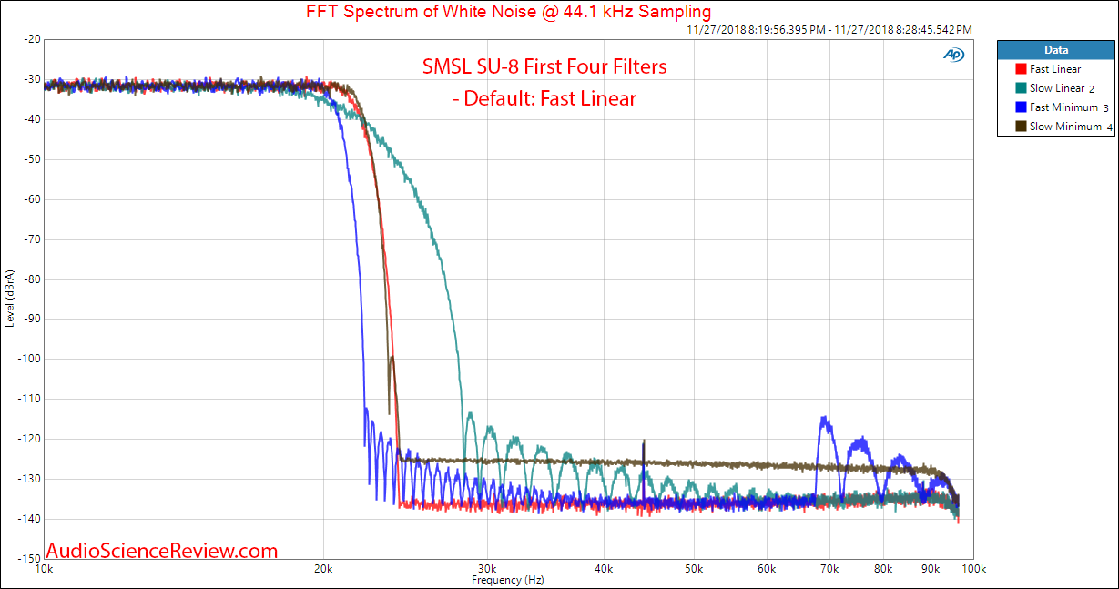 SMSL SU-8 DAC Version 2 Filter Response 1 through 4 Measurement.png