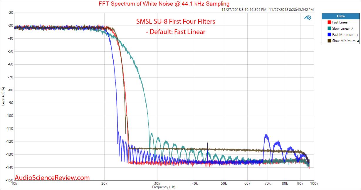 SMSL SU-8 DAC Version 2 Filter Response 1 through 4 Measurement.png