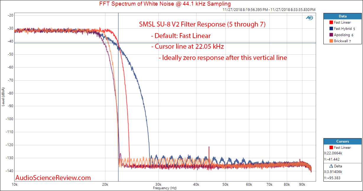 SMSL SU-8 DAC Version 2 Filter Response 5 through 7 Measurement.png