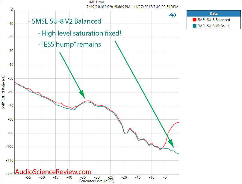 SMSL SU-8 DAC Version 2 IMD Measurement.png