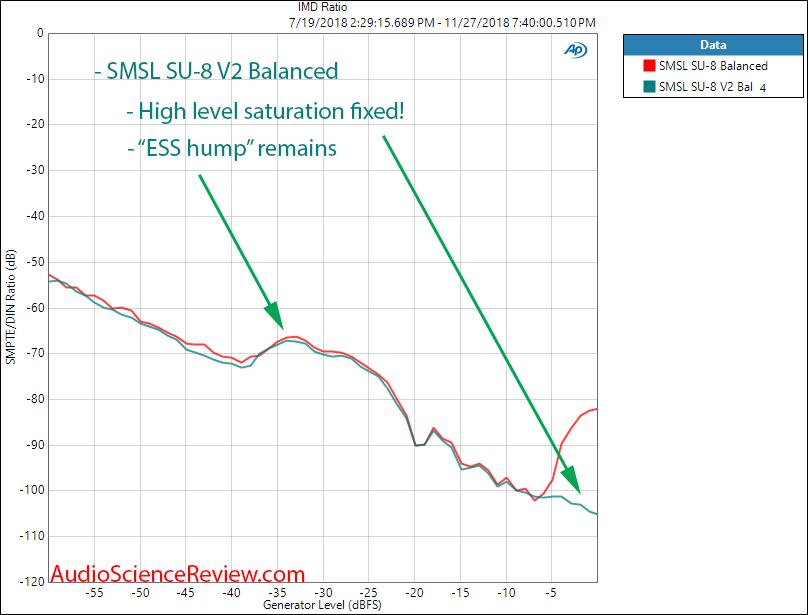 SMSL SU-8 DAC Version 2 IMD Measurement.png