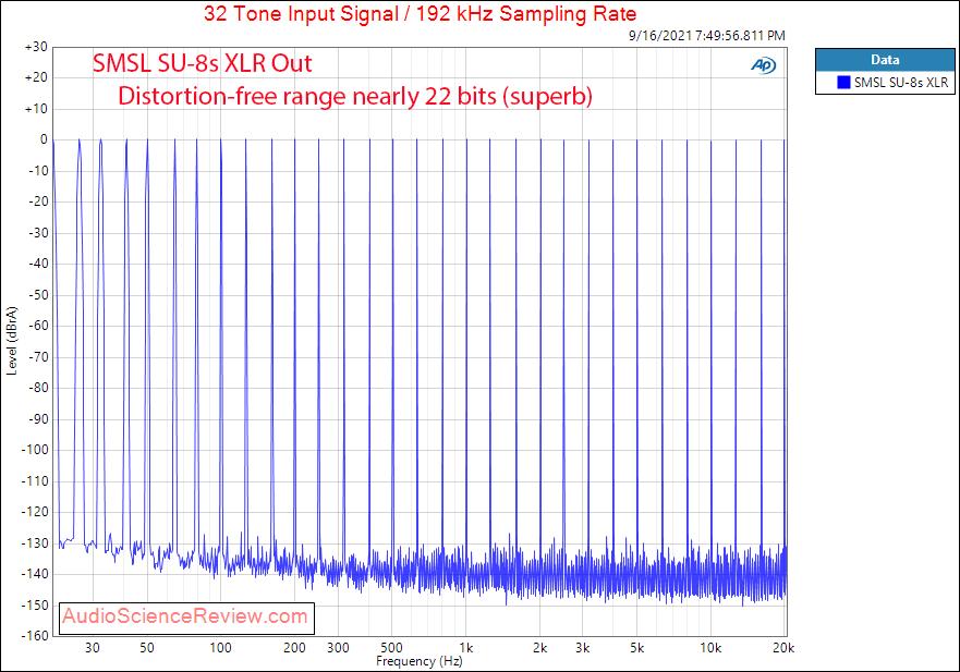 SMSL SU-8S Multitone Measurements Balanced USB DAC Stereo.png