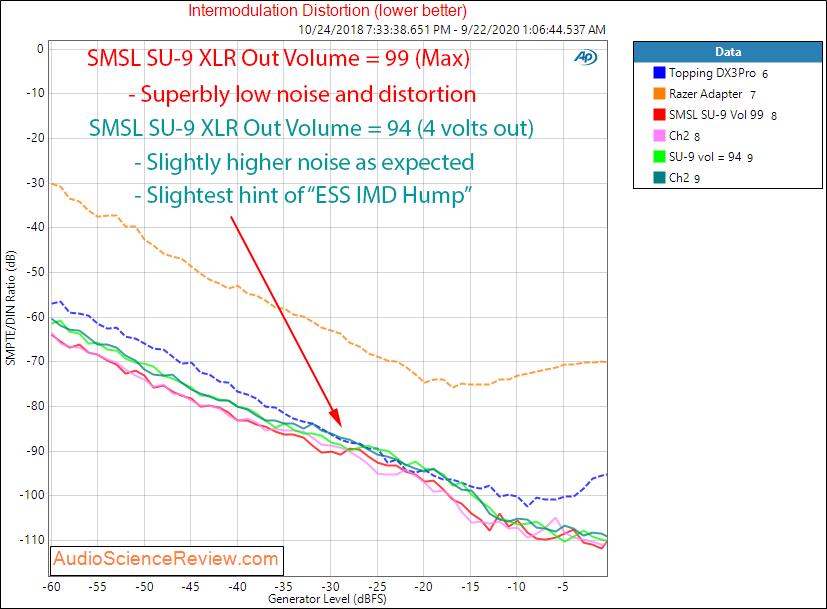 SMSL SU-9 Balanced USB DAC IMD Distortion versus level Audio Measurements.png