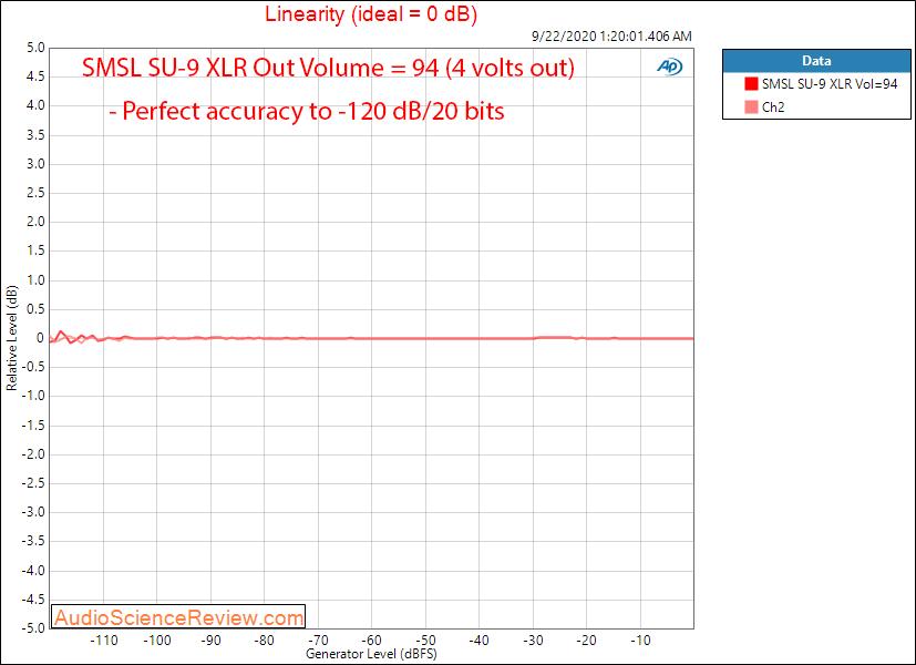 SMSL SU-9 Balanced USB DAC Linearity Audio Measurements.png
