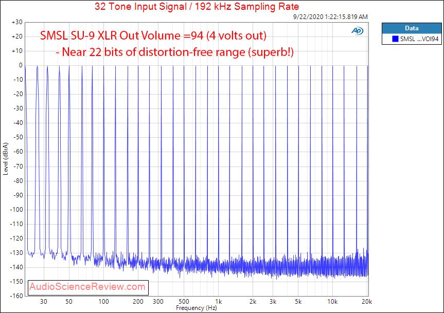 SMSL SU-9 Balanced USB DAC Multitone Audio Measurements.png