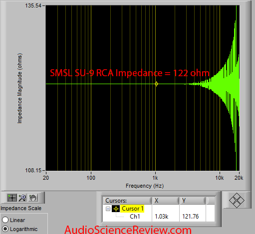 SMSL SU-9 Balanced USB DAC Ouptut Impedance RCA Audio Measurements.png