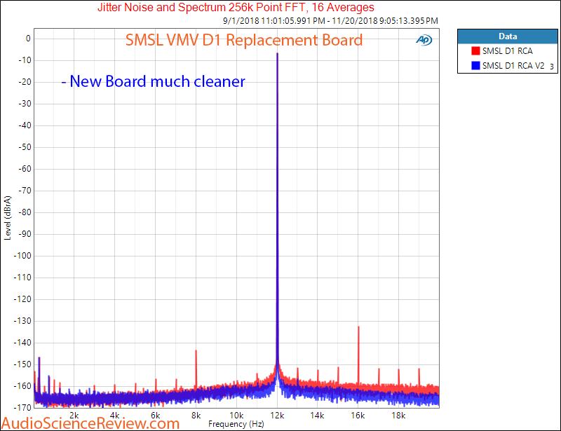 SMSL VMV D1 Unbalanced  jitter and noise Dashboard Measurement.png