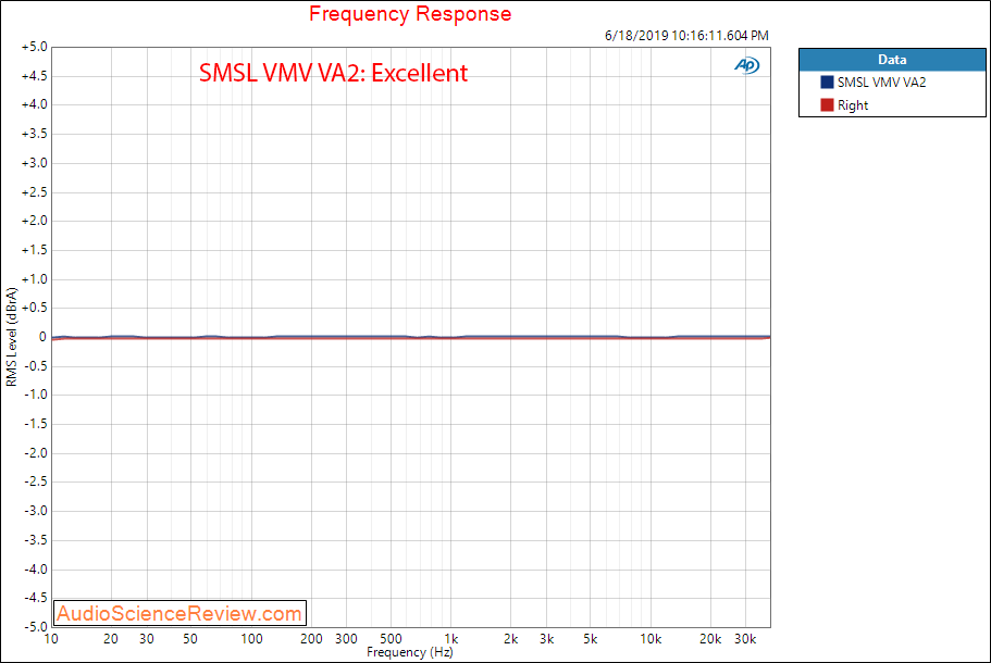 SMSL VMV VA2 Frequency Response Audio Measurements.png