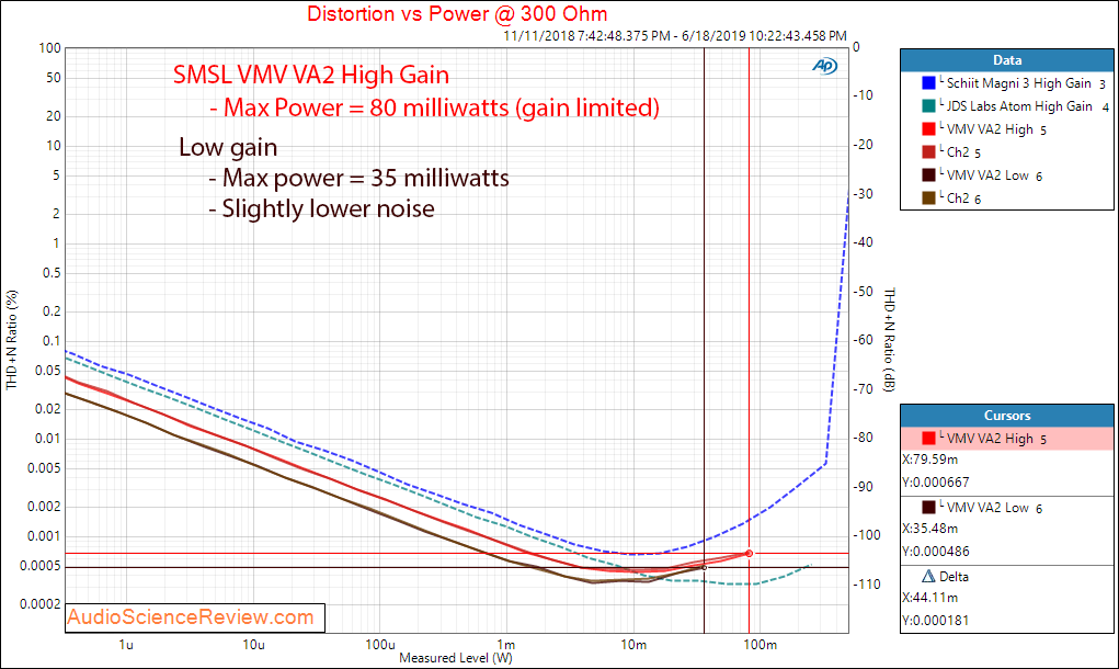 SMSL VMV VA2 Power at 300 Ohm Audio Measurements.png