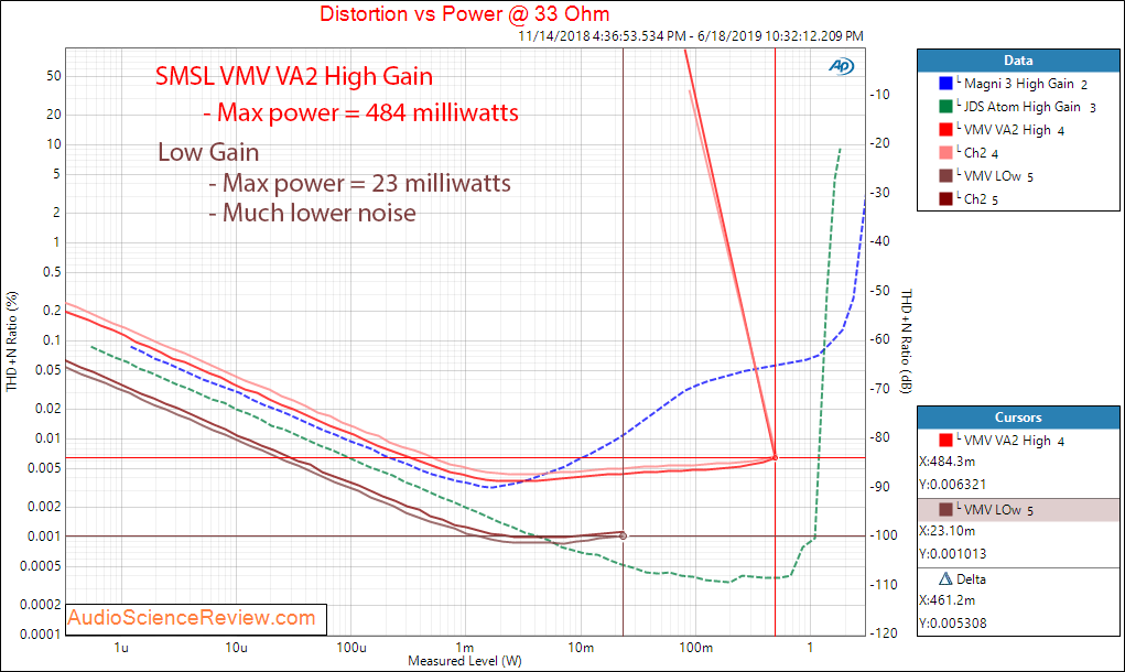 SMSL VMV VA2 Power at 33 Ohm Audio Measurements.png