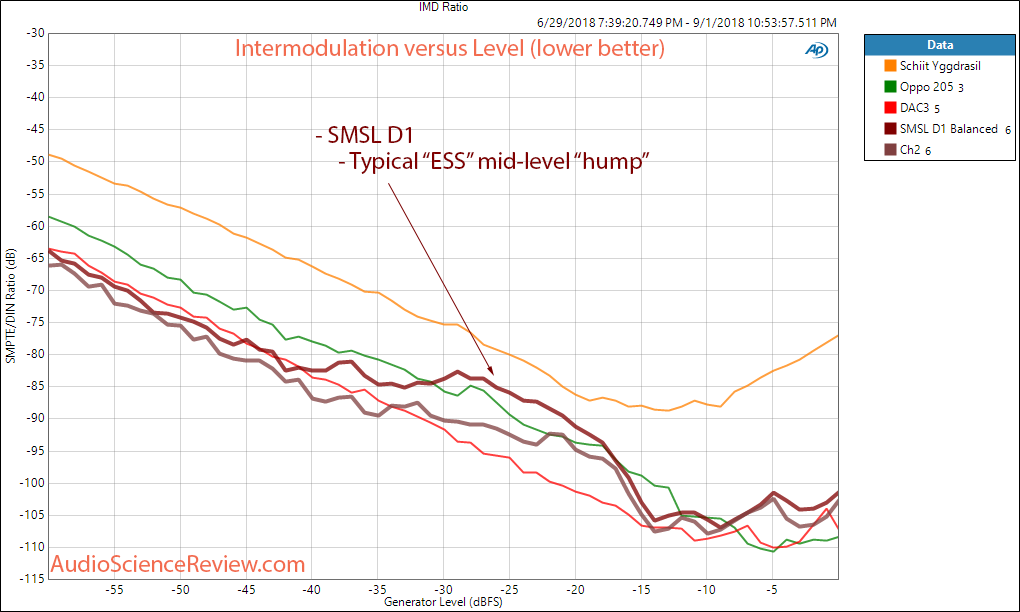 SMSL VNV D1 DAC Balanced Intermodulatino Distortion Measurement.png