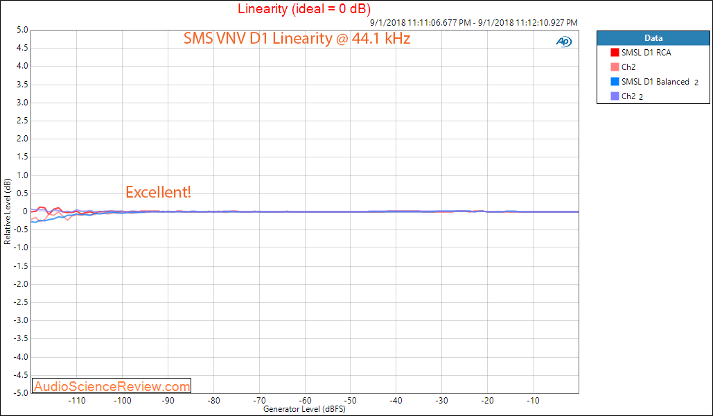 SMSL VNV D1 DAC Linearity Measurement.png