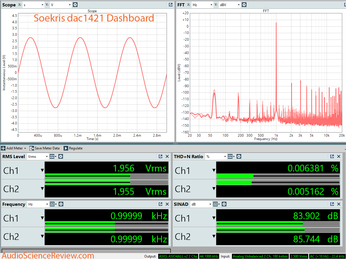 Soekris dac1421 SINAD Dashboard measurement.png