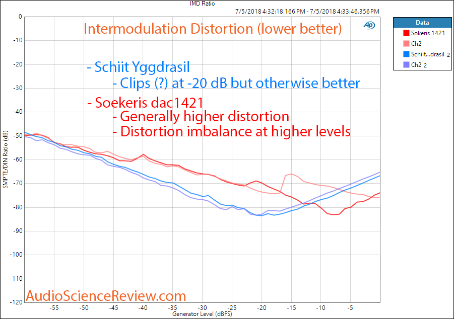 Soekris dac1421 vs Schiit Yggdrasil 1 kHz DAC intermodulation distortion measurement.png