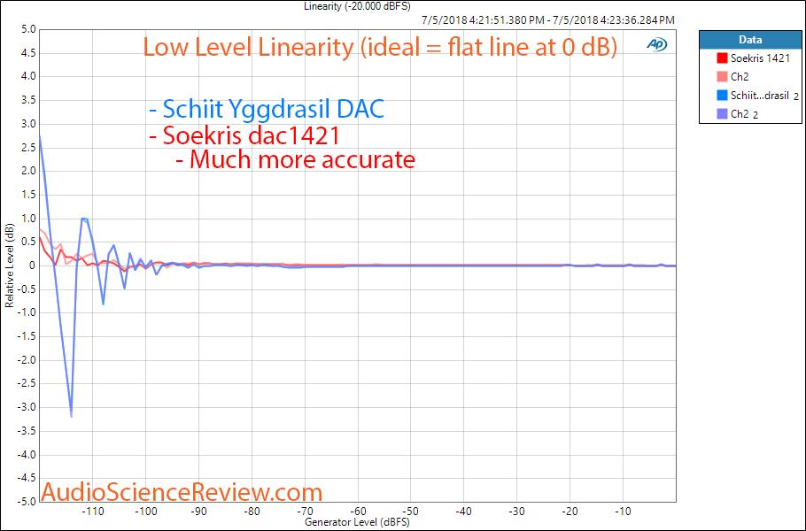 Soekris dac1421 vs Schiit Yggdrasil DAC linearity measurement.png