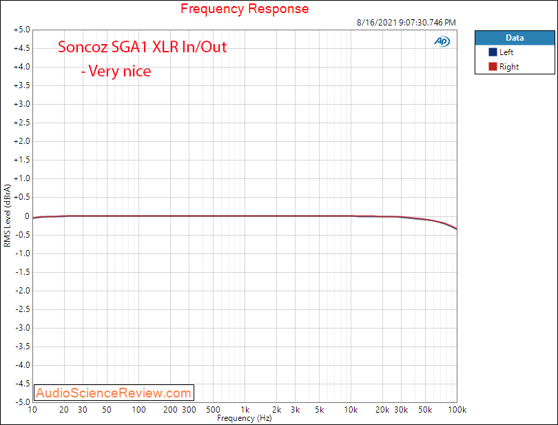 Soncoz SGA1 Measurements Frequency Response Balanced Headphone Amplifier.png