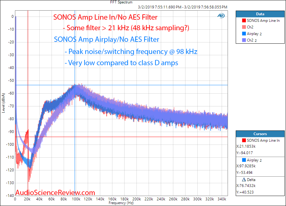 SONOS Amp Wireless Amplifier 1 kHz FFT spectrum Measurements.png