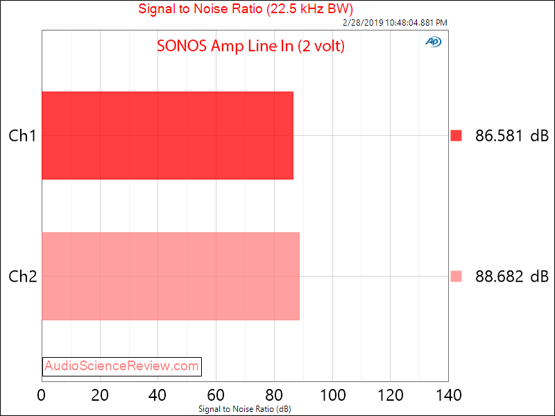 SONOS Amp Wireless Amplifier SNR Measurements.png