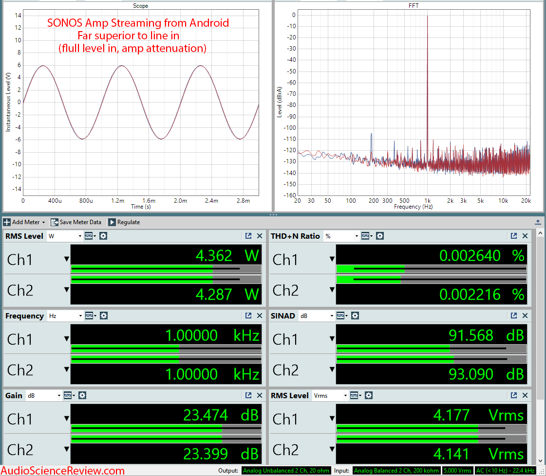 SONOS Amp Wireless Amplifier Streaming Measurements.png