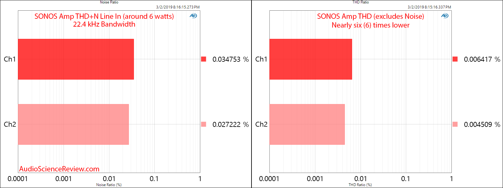 SONOS Amp Wireless Amplifier THD vs THD+N Measurements.png