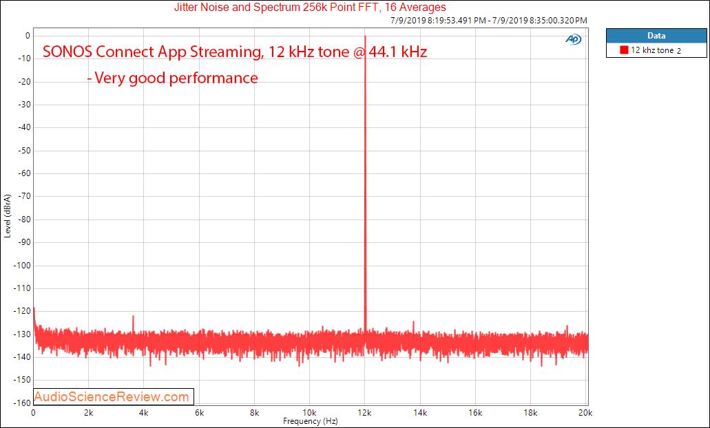 Sonos connect streamer DAC 12 kHz Audio Measurements.png