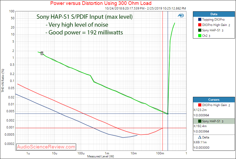 Sony High-Resolution Audio HDD player HAP-S1 Headphone 300 Ohm Power Measurements.png