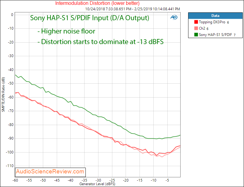 Sony High-Resolution Audio HDD player HAP-S1 IMD Measurements.png