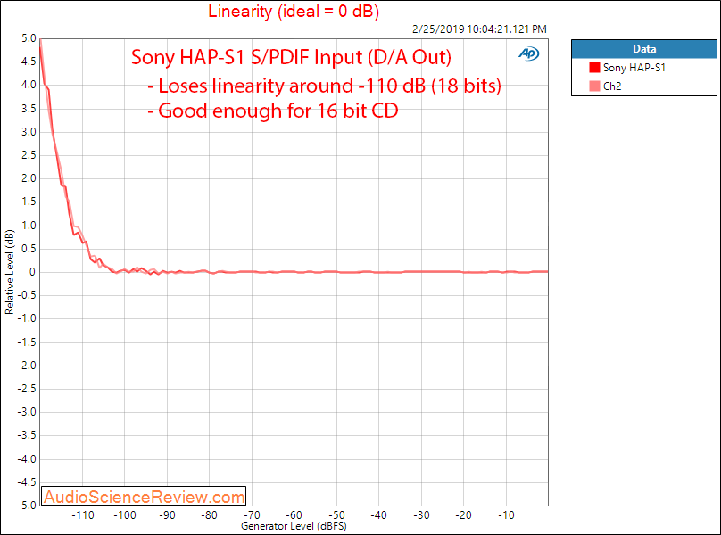 Sony High-Resolution Audio HDD player HAP-S1 Linearity Measurements.png