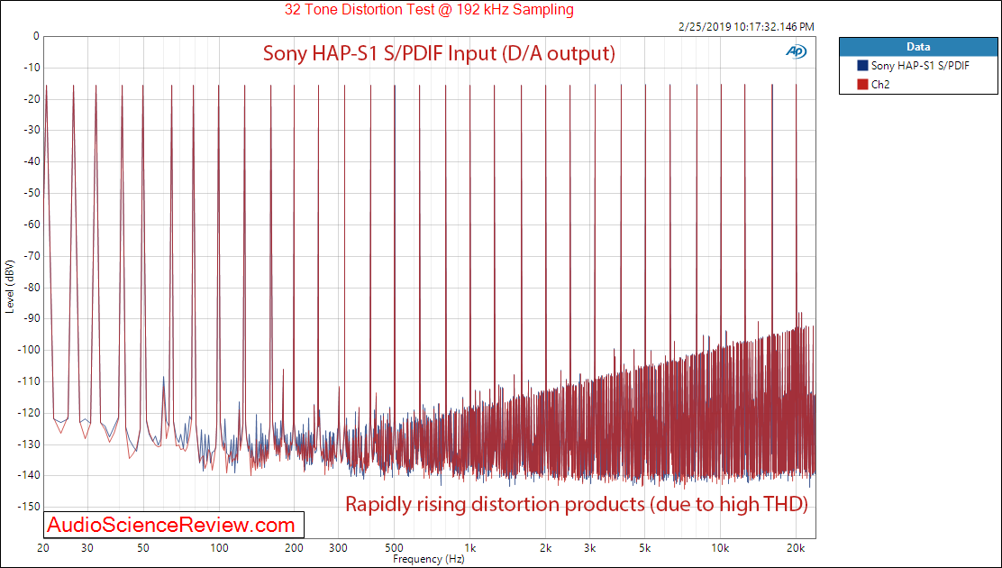 Sony High-Resolution Audio HDD player HAP-S1 Multitone Measurements.png