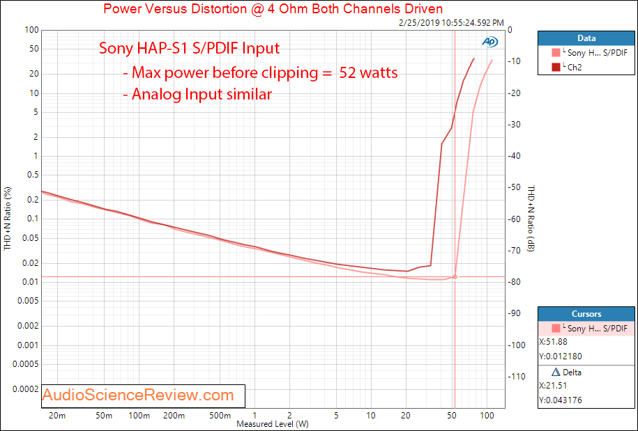 Sony High-Resolution Audio HDD player HAP-S1 Power Amp 4 Ohm Measurements.png