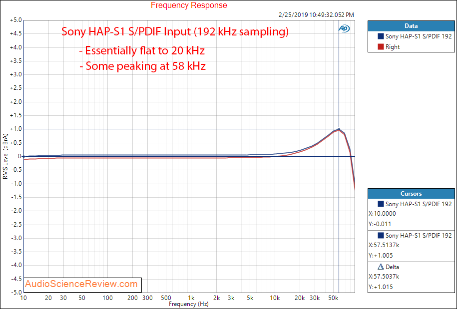 Sony High-Resolution Audio HDD player HAP-S1 Power Amp Frequency Response Measurements.png