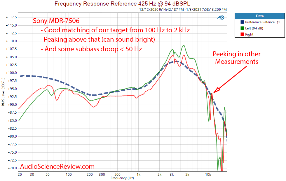 Sony MDR-7506 frequency response measurements.png