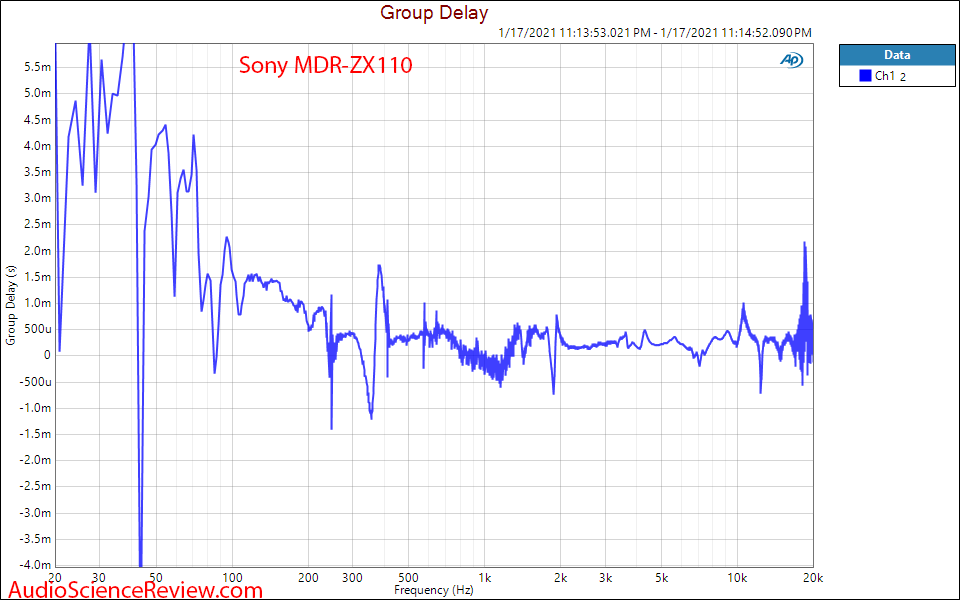 Sony MDR-ZX110 measurement Group Delay.png