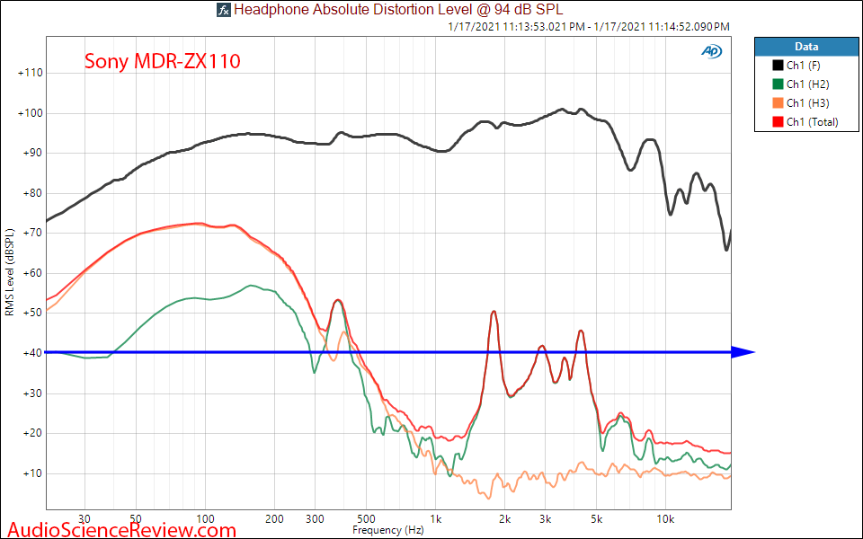 Sony MDR-ZX110 measurement THD distortion.png