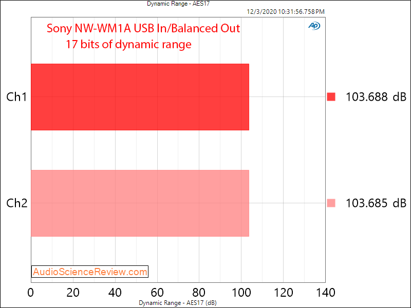 Sony NW-WM1A Measurements Dynamic Range DAP Digital Audio Player Balanced.png