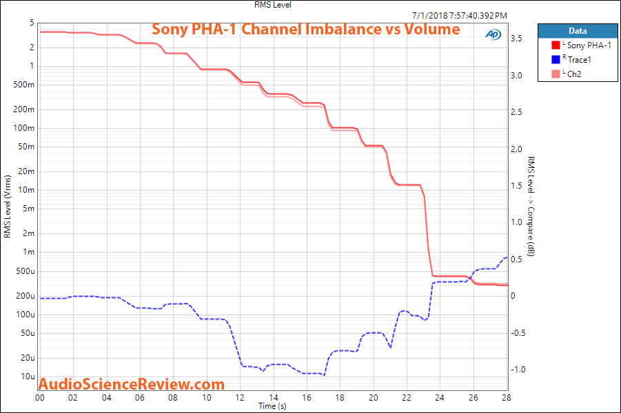 Sony PHA-1 DAC headphone amp channel imbalance measurement.png