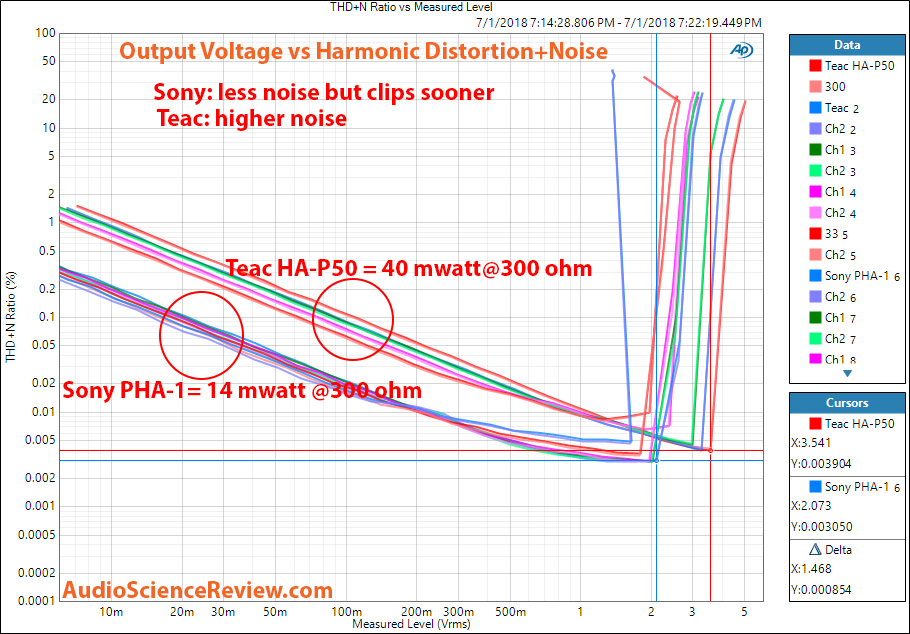 Sony PHA-1 DAC headphone amp vs Teac HA-P50 distortion vs output power measurement.png