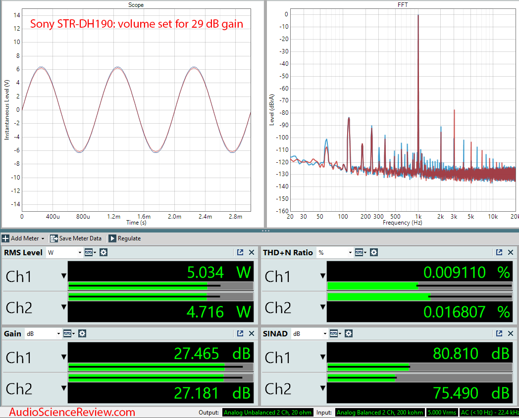 SONY STR-DH190 Amplifier Frequency  Measurements.png