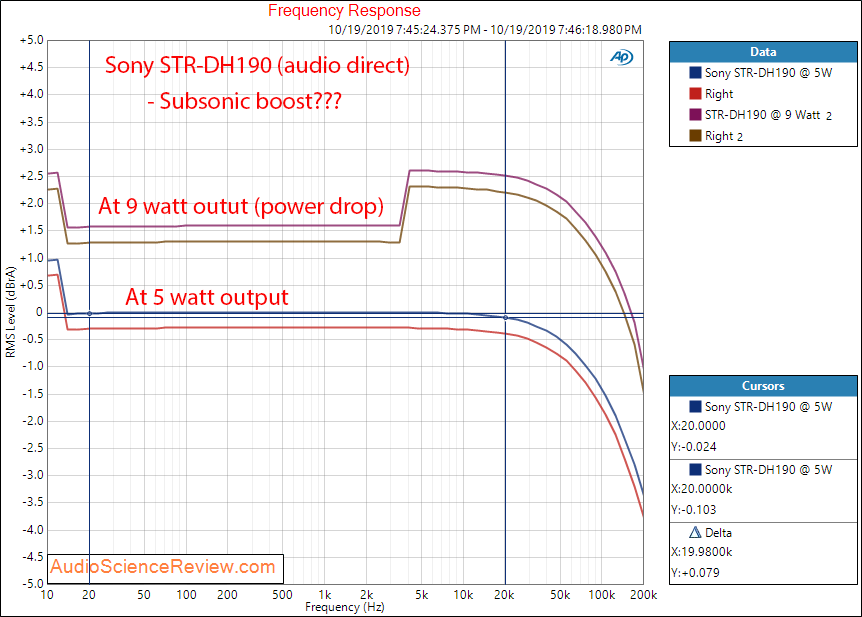 SONY STR-DH190 Amplifier Frequency Response Measurements.png
