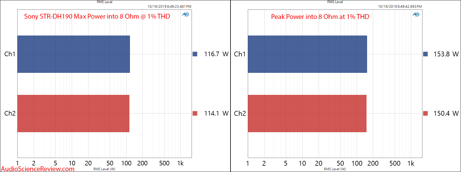 SONY STR-DH190 Amplifier Max and Peak Power into 8 Ohm Measurements.png