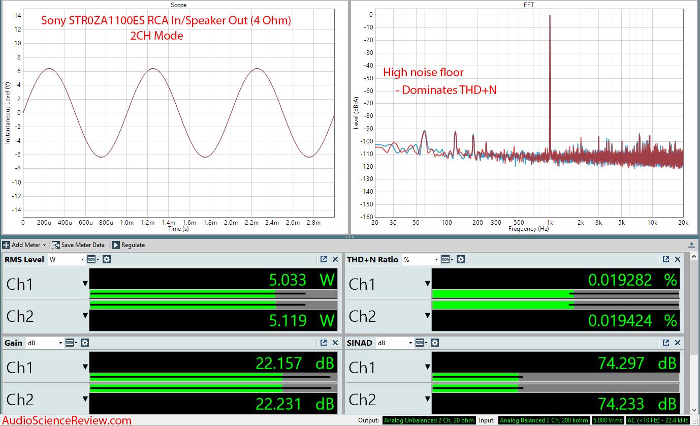 Sony STR-ZA1100ES AVR Analog In Audio Measurements.png