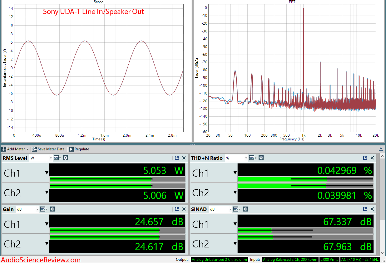 Sony UDA-1 DAC and Amplifier 5 Watt Audio Measurements.png