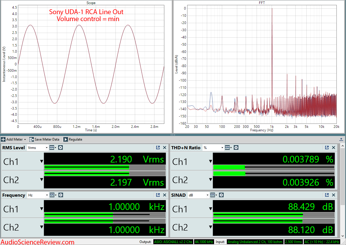 Sony UDA-1 DAC and Amplifier Audio Measurements.png